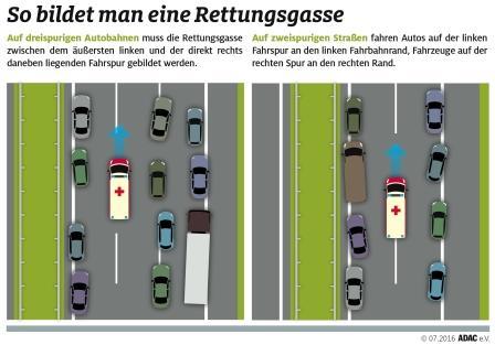 """So bildet man eine Rettungsgasse. Weiterer Text über ots und www.presseportal.de/nr/7849 / Die Verwendung dieses Bildes ist für redaktionelle Zwecke honorarfrei. Veröffentlichung bitte unter Quellenangabe: """"obs/ADAC Grafik"""""""